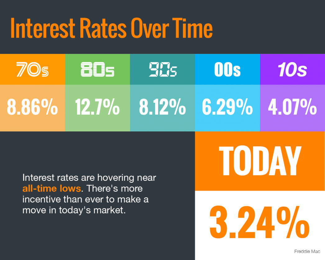Interest Rates Hover Near Historic All-Time Lows [INFOGRAPHIC]   MyKCM